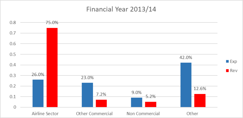 Revenue and expenditure 2013/14