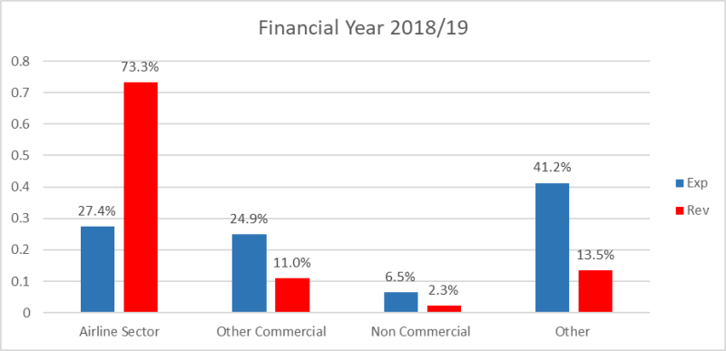 Revenue and expenditure 2018/19