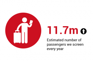 11.7m - Estimated number of passengers we screen every year