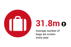 31.8m - The average number of bags we screen every year